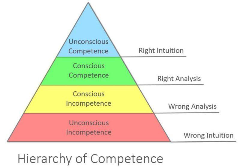 4 etapas para ser competente